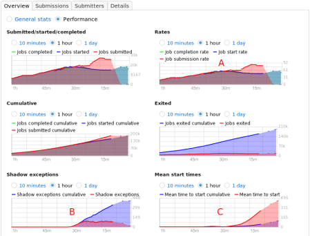 Out of the box condor_schedd performance visualized with Cumin